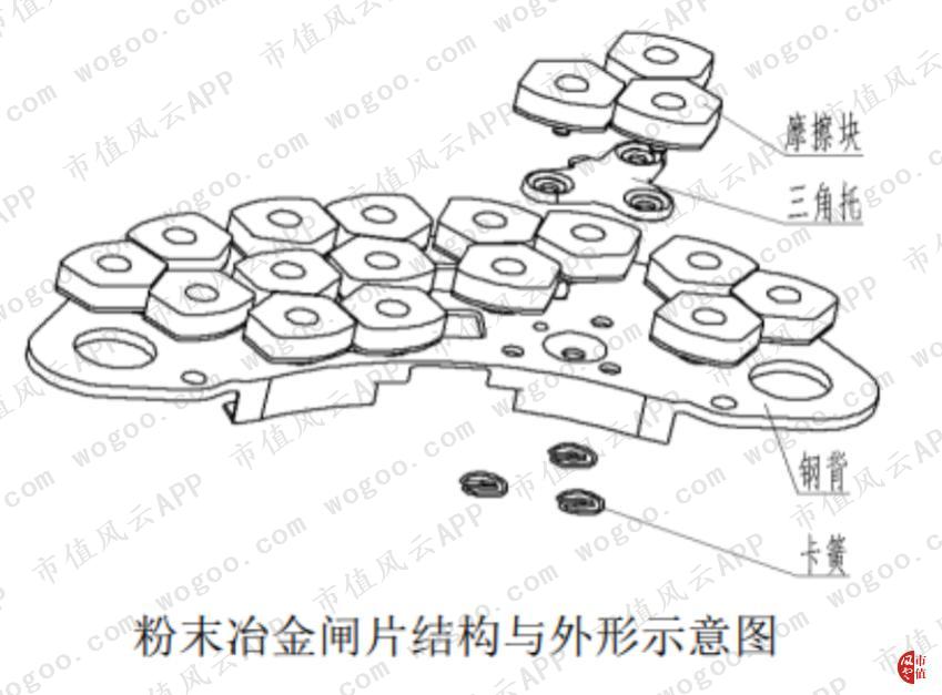 粉末冶金闸片结构与外形示意图