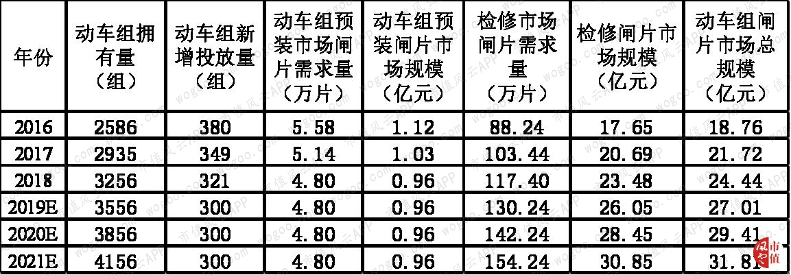 动车组闸片市场规模